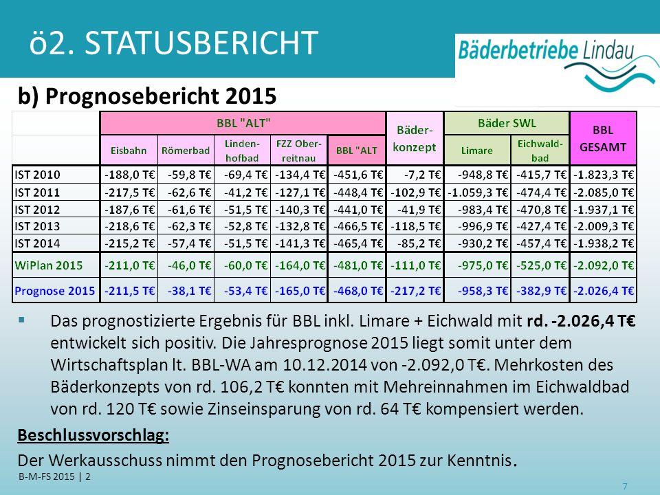 ö2. STATUSBERICHT b) Prognosebericht 2015 7 B-M-FS 2015 | 2  Das prognostizierte Ergebnis für BBL inkl. Limare + Eichwald mit rd. -2.026,4 T€ entwick