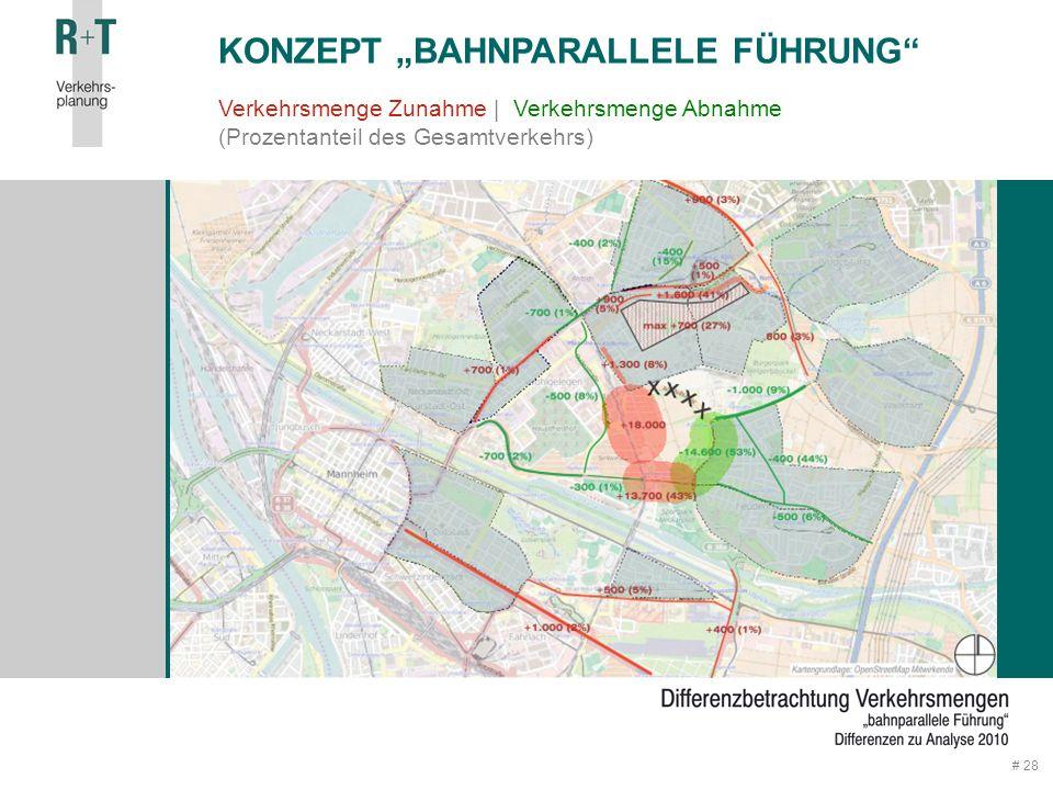 "# 28 Verkehrsmenge Zunahme | Verkehrsmenge Abnahme (Prozentanteil des Gesamtverkehrs) KONZEPT ""BAHNPARALLELE FÜHRUNG"