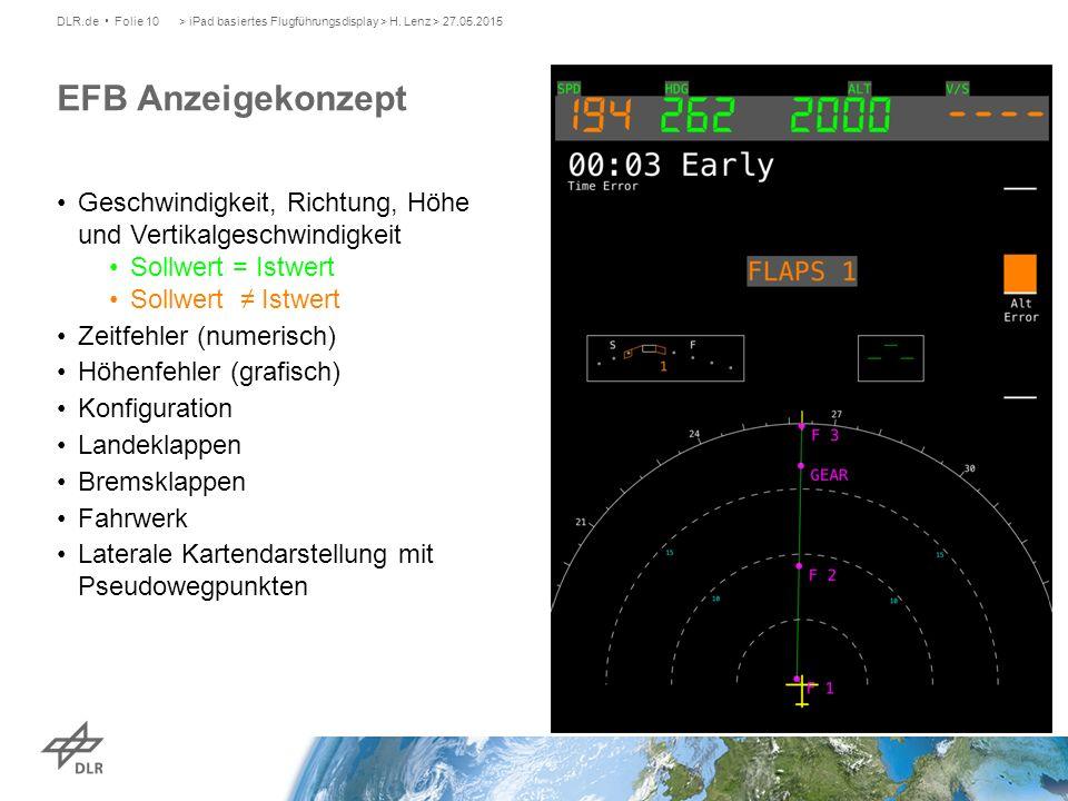 Geschwindigkeit, Richtung, Höhe und Vertikalgeschwindigkeit Sollwert = Istwert Sollwert ≠ Istwert Zeitfehler (numerisch) Höhenfehler (grafisch) Konfiguration Landeklappen Bremsklappen Fahrwerk Laterale Kartendarstellung mit Pseudowegpunkten > iPad basiertes Flugführungsdisplay > H.