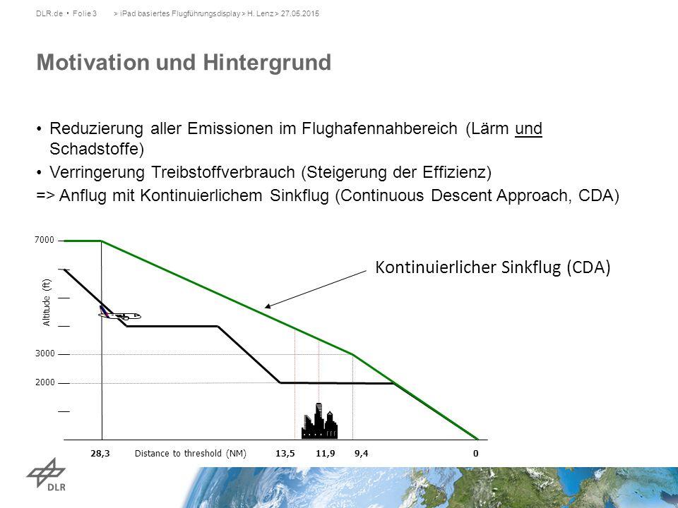 Reduzierung aller Emissionen im Flughafennahbereich (Lärm und Schadstoffe) Verringerung Treibstoffverbrauch (Steigerung der Effizienz) => Anflug mit Kontinuierlichem Sinkflug (Continuous Descent Approach, CDA) Kontinuierlicher Sinkflug (CDA) > iPad basiertes Flugführungsdisplay > H.