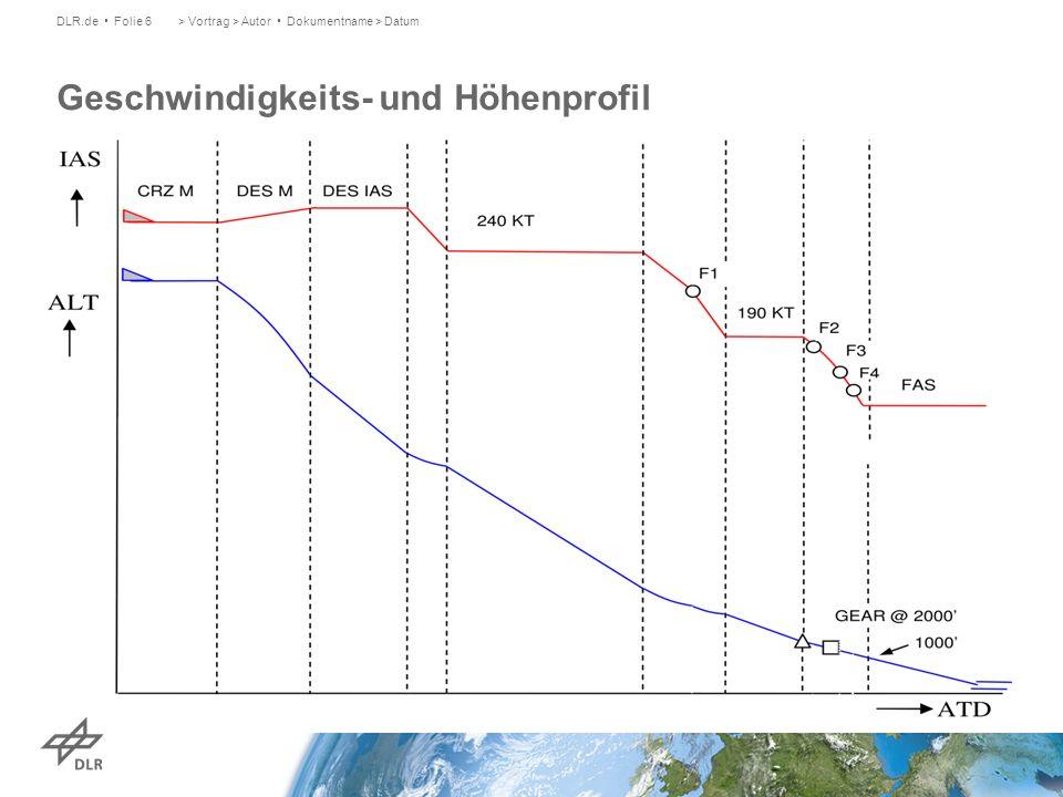 Geschwindigkeits- und Höhenprofil DLR.de Folie 6> Vortrag > Autor Dokumentname > Datum