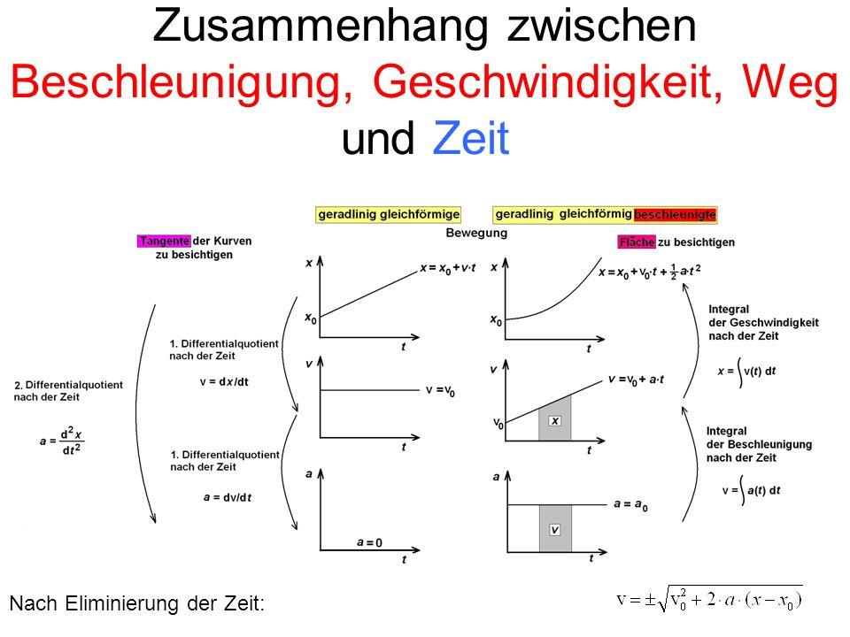 Zusammenhang zwischen Beschleunigung, Geschwindigkeit, Weg und Zeit Nach Eliminierung der Zeit: