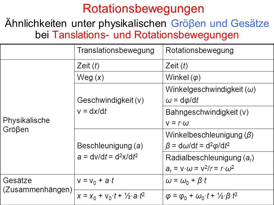 Rotationsbewegungen Ähnlichkeiten unter physikalischen Gröβen und Gesätze bei Tanslations- und Rotationsbewegungen TranslationsbewegungRotationsbewegung Physikalische Gröβen Zeit (t) Weg (x)Winkel (φ) Geschwindigkeit (v) v = dx/dt Winkelgeschwindigkeit (ω) ω = dφ/dt Bahngeschwindigkeit (v) v = r·ω Beschleunigung (a) a = dv/dt = d 2 x/dt 2 Winkelbeschleunigung (β) β = dω/dt = d 2 φ/dt 2 Radialbeschleunigung (a r ) a r = v·ω = v 2 /r = r·ω 2 Gesätze (Zusammenhängen) v = v 0 + a·tω = ω 0 + β·t x = x 0 + v 0 ·t + ½·a·t 2 φ = φ 0 + ω 0 ·t + ½·β·t 2