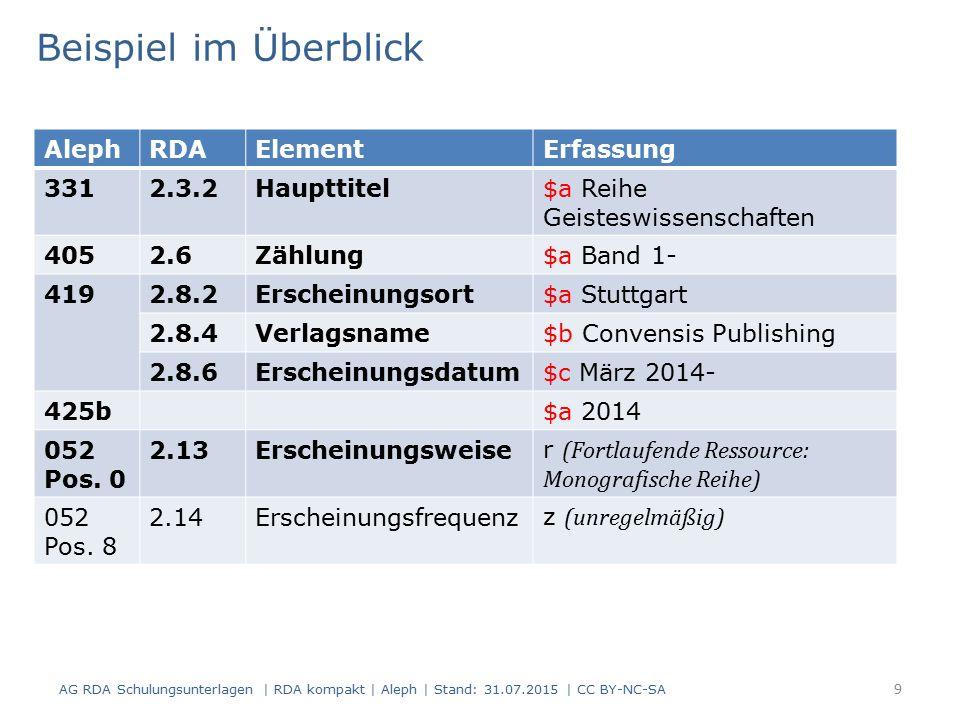Beispiel im Überblick AG RDA Schulungsunterlagen | RDA kompakt | Aleph | Stand: 31.07.2015 | CC BY-NC-SA 9 AlephRDAElementErfassung 3312.3.2Haupttitel$a Reihe Geisteswissenschaften 4052.6Zählung$a Band 1- 4192.8.2Erscheinungsort$a Stuttgart 2.8.4Verlagsname$b Convensis Publishing 2.8.6Erscheinungsdatum$c März 2014- 425b$a 2014 052 Pos.