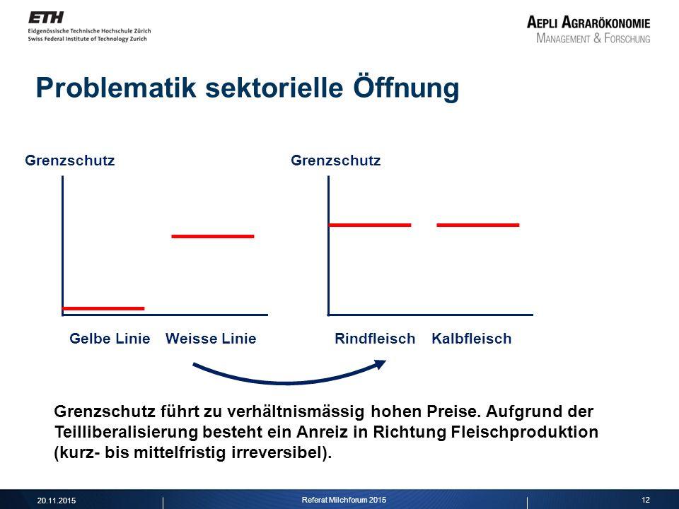 12 Problematik sektorielle Öffnung Grenzschutz Gelbe LinieWeisse Linie Grenzschutz RindfleischKalbfleisch Grenzschutz führt zu verhältnismässig hohen