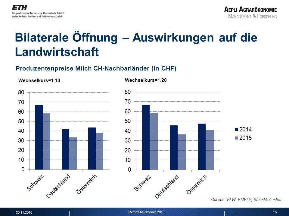 16 Bilaterale Öffnung – Auswirkungen auf die Landwirtschaft Produzentenpreise Milch CH-Nachbarländer (in CHF) Quellen: BLW, BMELV, Statistik Austria W