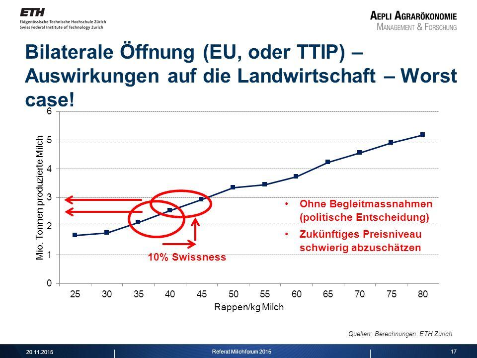 17 Bilaterale Öffnung (EU, oder TTIP) – Auswirkungen auf die Landwirtschaft – Worst case! Quellen: Berechnungen ETH Zürich 10% Swissness Ohne Begleitm