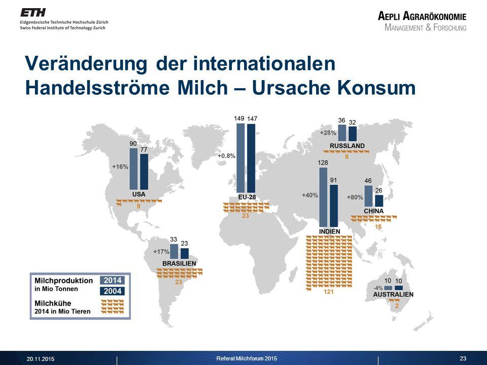 23 Veränderung der internationalen Handelsströme Milch – Ursache Konsum 20.11.2015 Referat Milchforum 2015