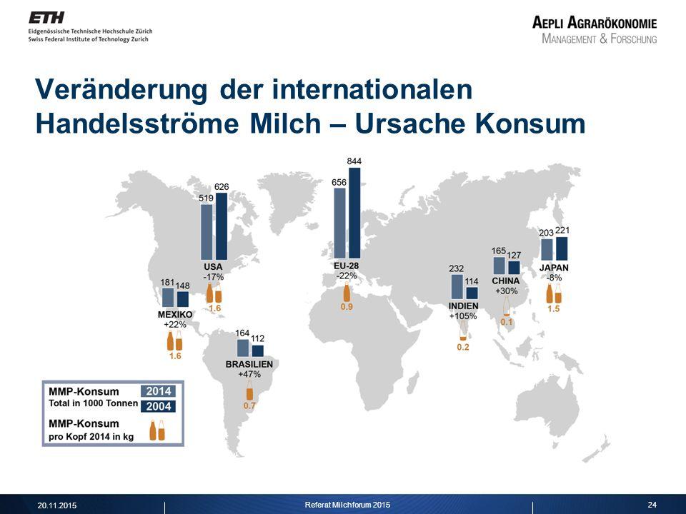 24 Veränderung der internationalen Handelsströme Milch – Ursache Konsum 20.11.2015 Referat Milchforum 2015