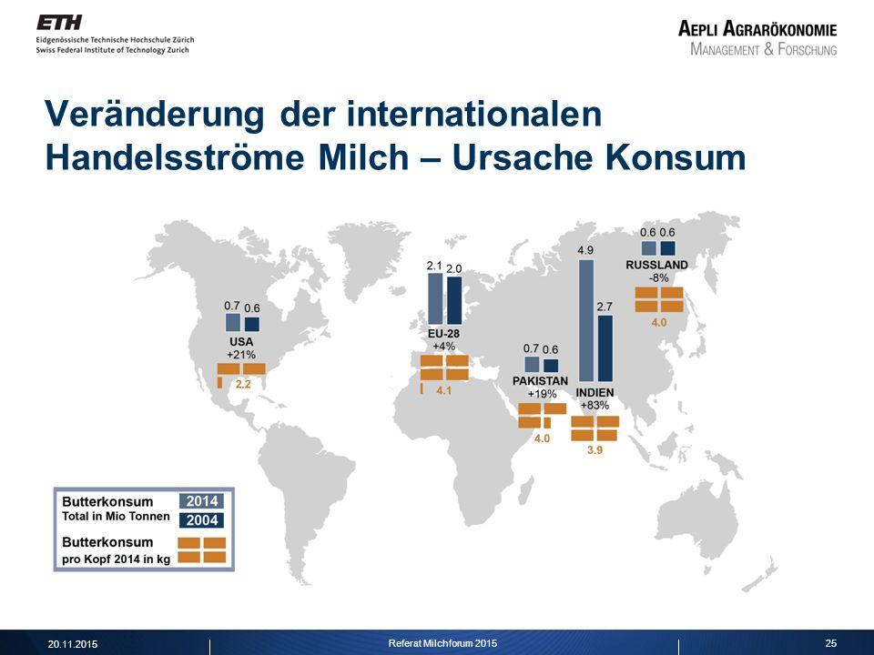 25 Veränderung der internationalen Handelsströme Milch – Ursache Konsum 20.11.2015 Referat Milchforum 2015