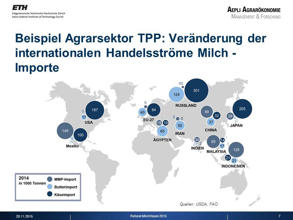 7 Beispiel Agrarsektor TPP: Veränderung der internationalen Handelsströme Milch - Importe Quellen: USDA, FAO 20.11.2015 Referat Milchforum 2015