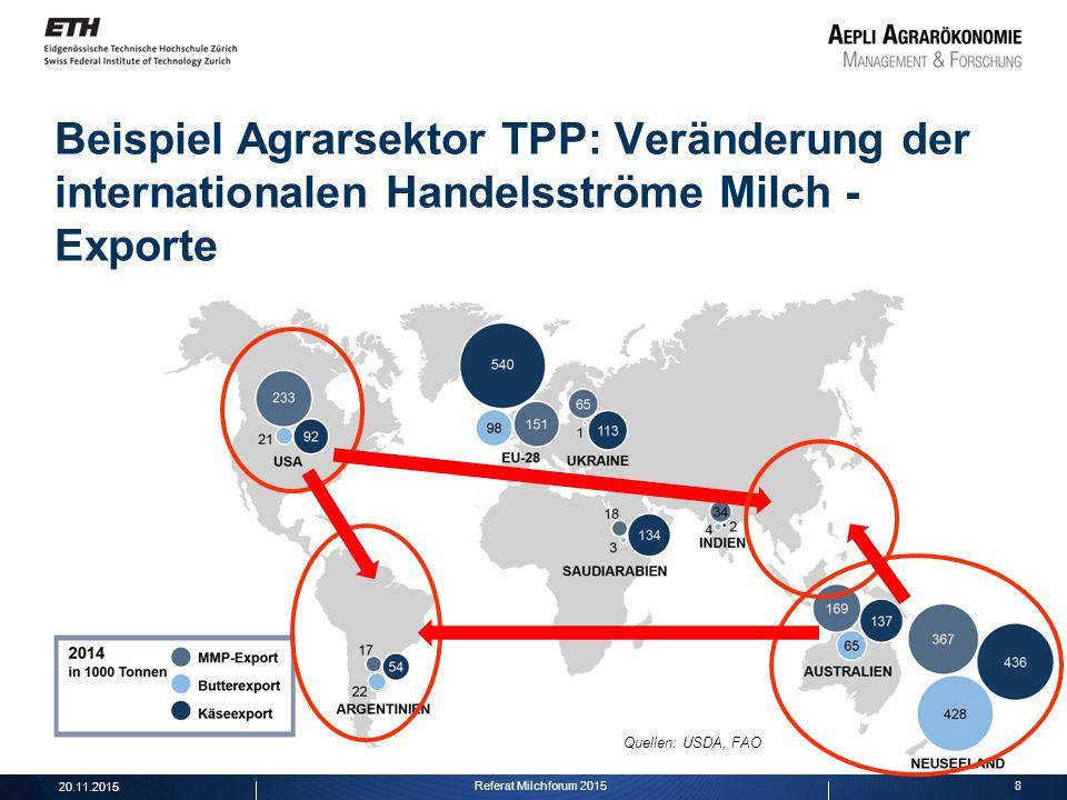 8 Beispiel Agrarsektor TPP: Veränderung der internationalen Handelsströme Milch - Exporte Quellen: USDA, FAO 20.11.2015 Referat Milchforum 2015