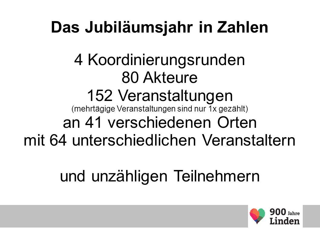 Das Jubiläumsjahr in Zahlen 4 Koordinierungsrunden 80 Akteure 152 Veranstaltungen (mehrtägige Veranstaltungen sind nur 1x gezählt) an 41 verschiedenen Orten mit 64 unterschiedlichen Veranstaltern und unzähligen Teilnehmern