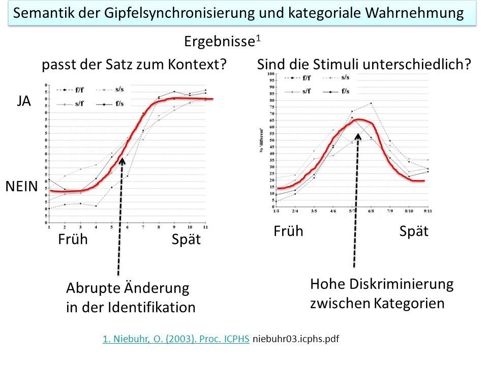 Kontinuum synthetisieren zwischen früh und spät 1 a aa Hörer forced-choice Test: passt der Satz dazu.