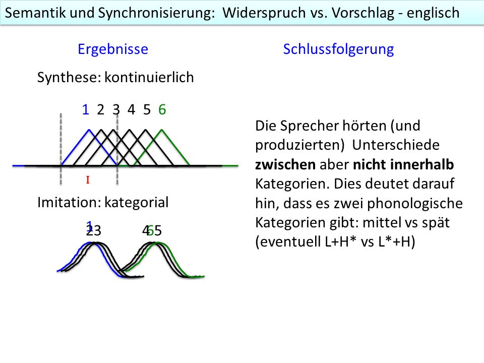 Der kategoriale Unterschied kann durch ein Imitationsexperiment empirisch nachgewiesen werden 1.