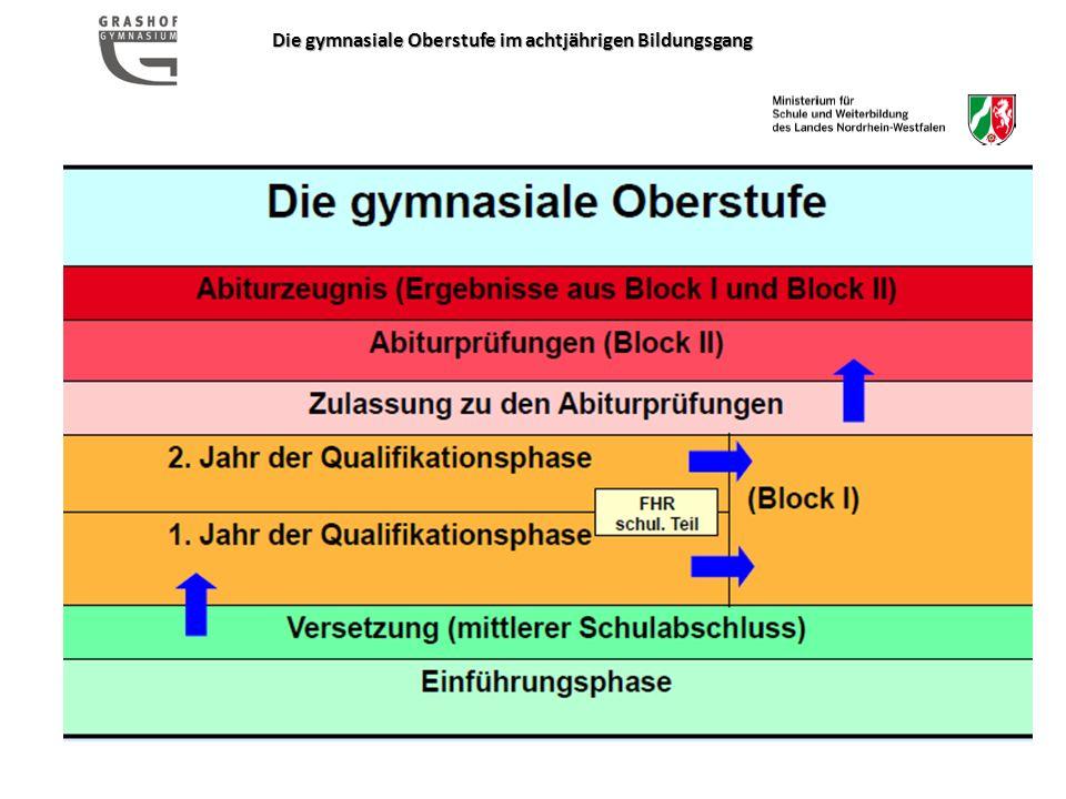 Die gymnasiale Oberstufe im achtjährigen Bildungsgang Die gymnasiale Oberstufe Abiturzeugnis (Ergebnisse aus Block I und Block II) Abiturprüfungen (Block II) Zulassung zu den Abiturprüfungen 2.