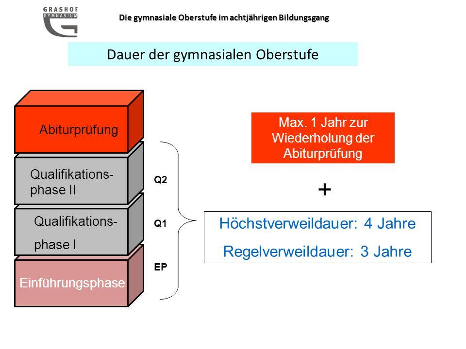 Die gymnasiale Oberstufe im achtjährigen Bildungsgang Abiturprüfung Qualifikations- phase II Qualifikations- phase I Einführungsphase Max.
