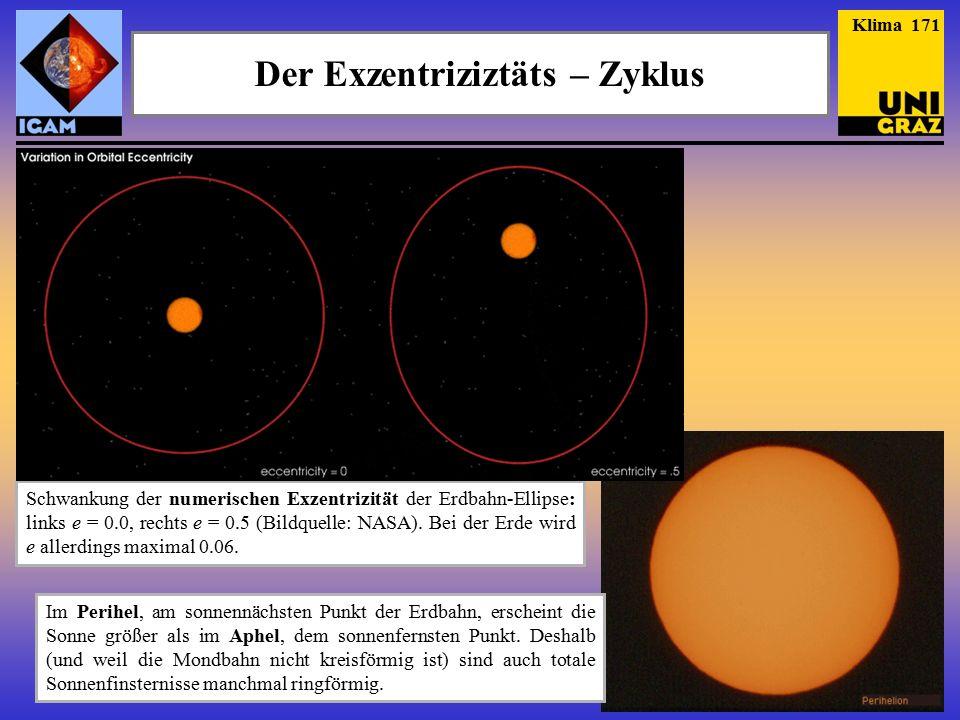 Der Exzentriziztäts – Zyklus Schwankung der numerischen Exzentrizität der Erdbahn-Ellipse: links e = 0.0, rechts e = 0.5 (Bildquelle: NASA).