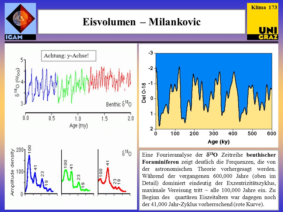 Eisvolumen – Milankovic Eine Fourieranalyse der  18 O Zeitreihe benthischer Foraminiferen zeigt deutlich die Frequenzen, die von der astronomischen Theorie vorhergesagt werden.