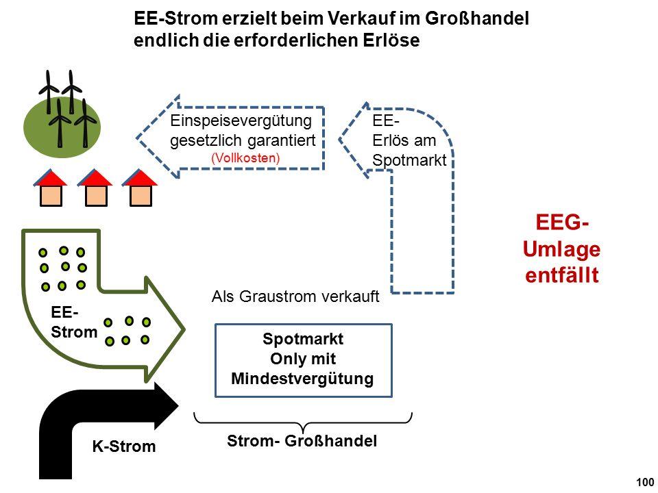 100 Strom- Großhandel Als Graustrom verkauft EE- Strom EE- Erlös am Spotmarkt K-Strom EE-Strom erzielt beim Verkauf im Großhandel endlich die erforderlichen Erlöse Einspeisevergütung gesetzlich garantiert (Vollkosten) Spotmarkt Only mit Mindestvergütung EEG- Umlage entfällt