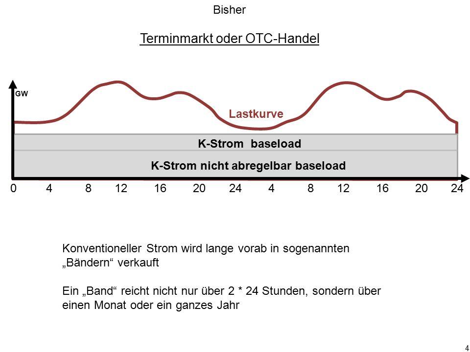 4 0 4 8 12 16 20 24 4 8 12 16 20 24 GW K-Strom baseload K-Strom nicht abregelbar baseload Terminmarkt oder OTC-Handel Konventioneller Strom wird lange