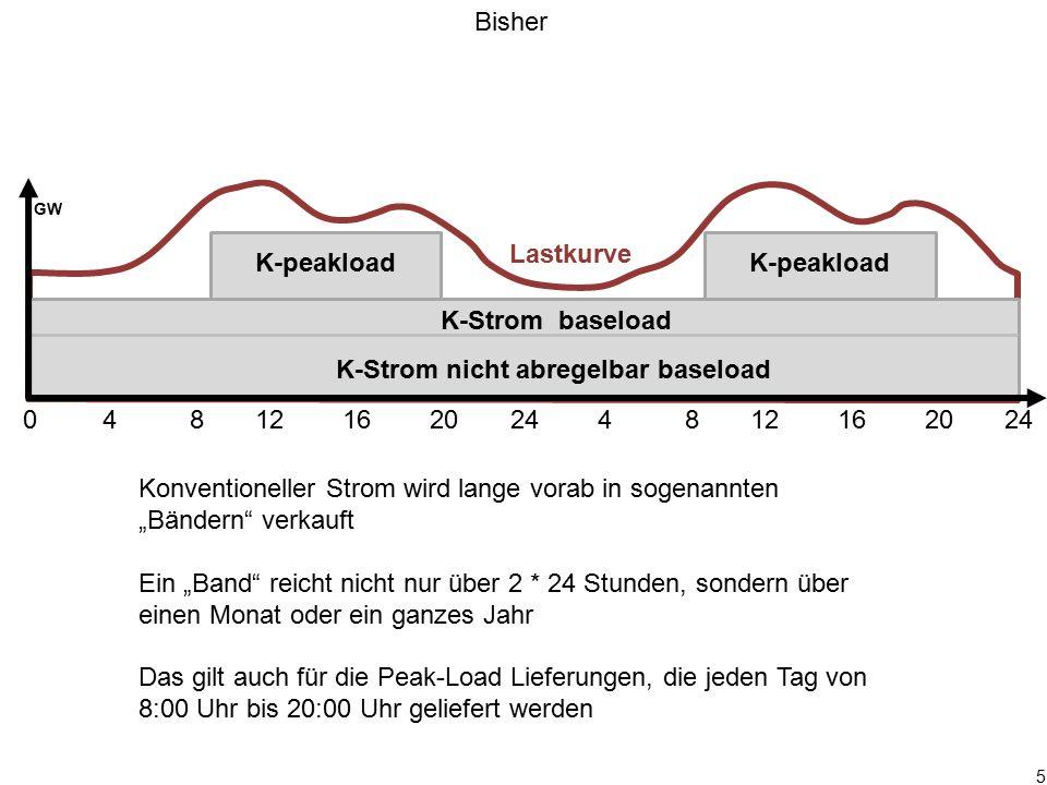 """5 0 4 8 12 16 20 24 4 8 12 16 20 24 GW K-Strom baseload K-peakload Konventioneller Strom wird lange vorab in sogenannten """"Bändern"""" verkauft Ein """"Band"""""""