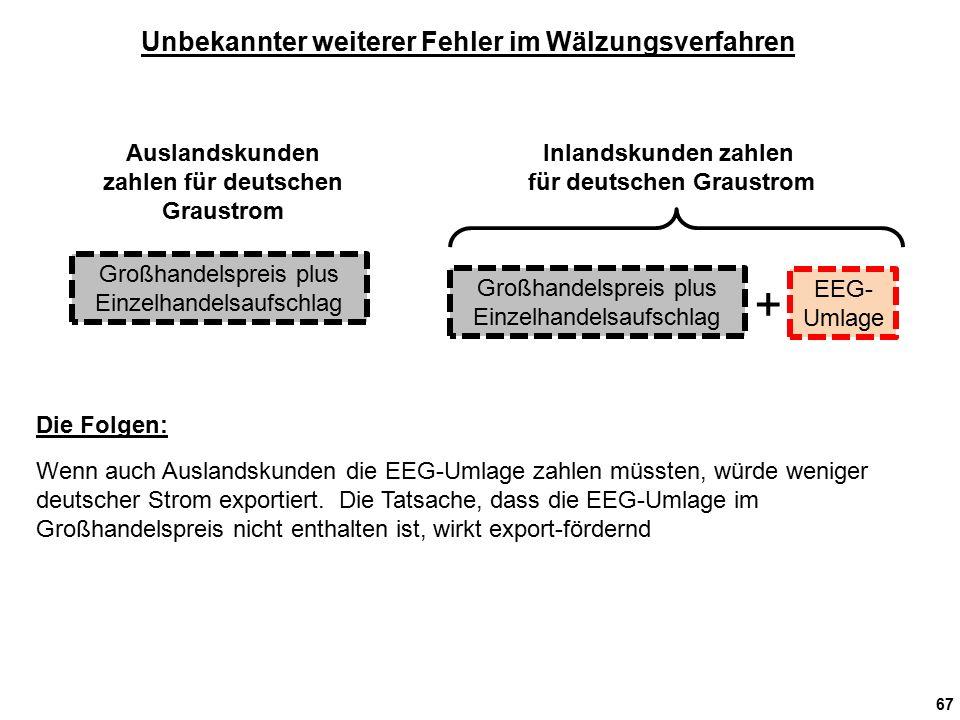 67 Unbekannter weiterer Fehler im Wälzungsverfahren Auslandskunden zahlen für deutschen Graustrom Inlandskunden zahlen für deutschen Graustrom Großhan
