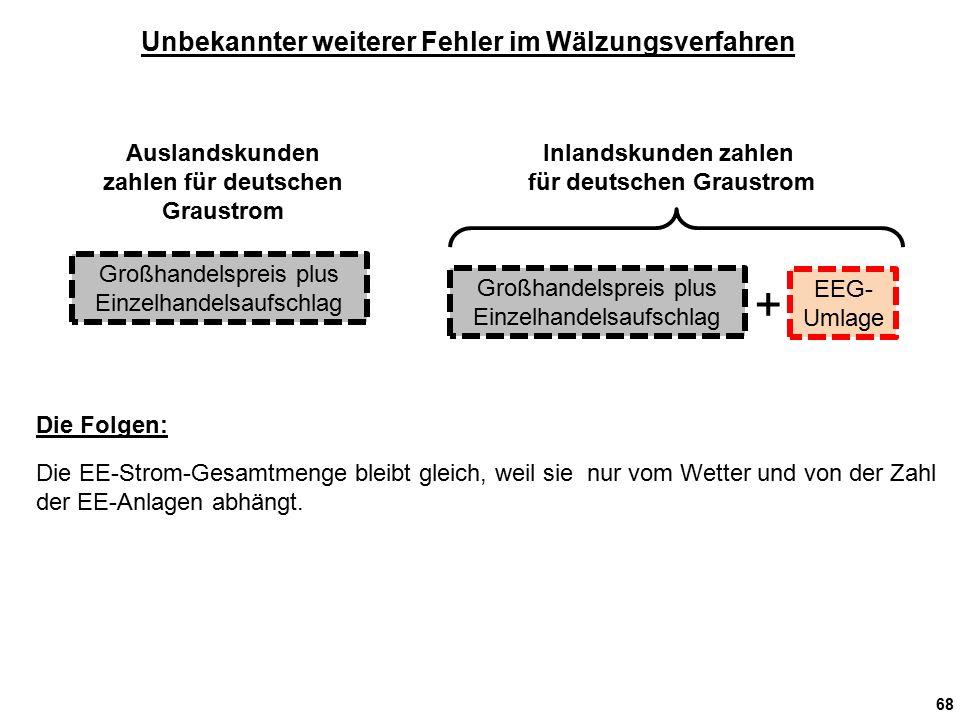 68 Unbekannter weiterer Fehler im Wälzungsverfahren Auslandskunden zahlen für deutschen Graustrom Inlandskunden zahlen für deutschen Graustrom Großhandelspreis plus Einzelhandelsaufschlag EEG- Umlage + Die EE-Strom-Gesamtmenge bleibt gleich, weil sie nur vom Wetter und von der Zahl der EE-Anlagen abhängt.