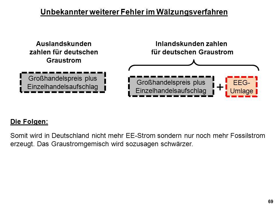 69 Unbekannter weiterer Fehler im Wälzungsverfahren Auslandskunden zahlen für deutschen Graustrom Inlandskunden zahlen für deutschen Graustrom Großhandelspreis plus Einzelhandelsaufschlag EEG- Umlage + Somit wird in Deutschland nicht mehr EE-Strom sondern nur noch mehr Fossilstrom erzeugt.