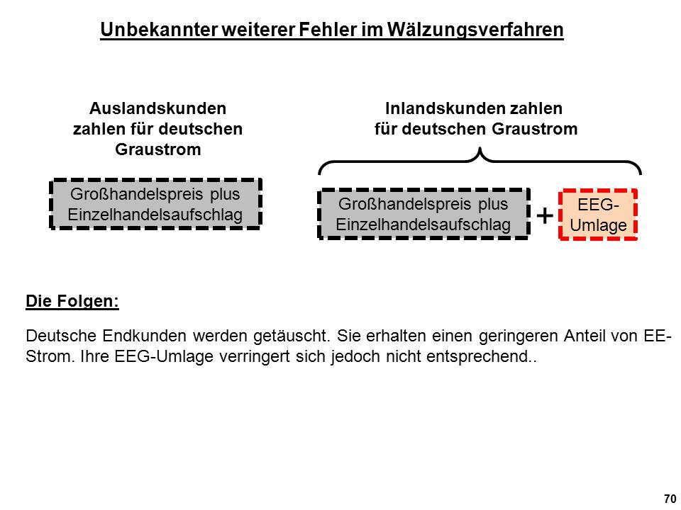 70 Unbekannter weiterer Fehler im Wälzungsverfahren Auslandskunden zahlen für deutschen Graustrom Inlandskunden zahlen für deutschen Graustrom Großhandelspreis plus Einzelhandelsaufschlag EEG- Umlage + Deutsche Endkunden werden getäuscht.