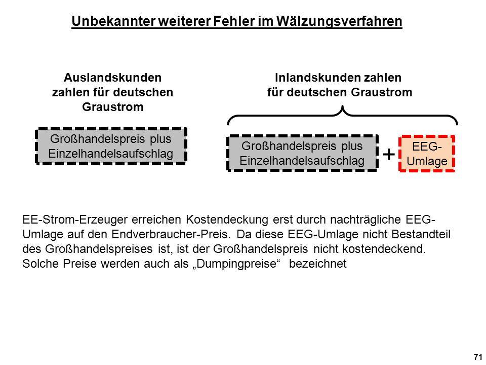 71 EE-Strom-Erzeuger erreichen Kostendeckung erst durch nachträgliche EEG- Umlage auf den Endverbraucher-Preis.
