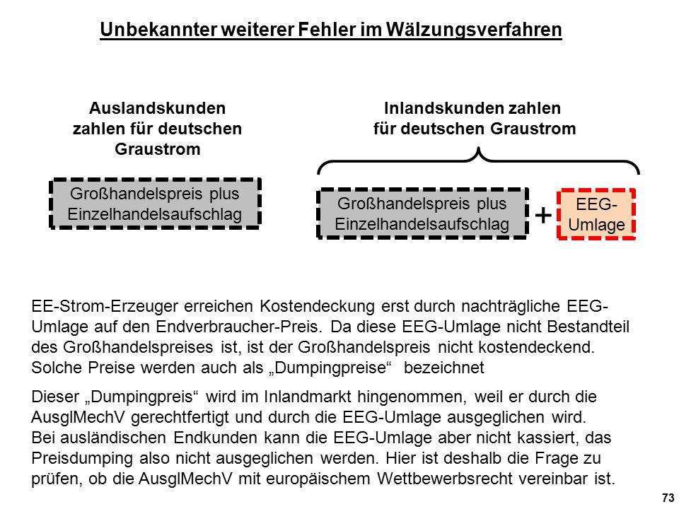 73 EE-Strom-Erzeuger erreichen Kostendeckung erst durch nachträgliche EEG- Umlage auf den Endverbraucher-Preis.