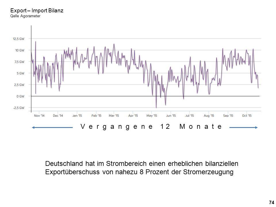 74 Export – Import Bilanz Qelle Agorameter V e r g a n g e n e 1 2 M o n a t e Deutschland hat im Strombereich einen erheblichen bilanziellen Exportüberschuss von nahezu 8 Prozent der Stromerzeugung