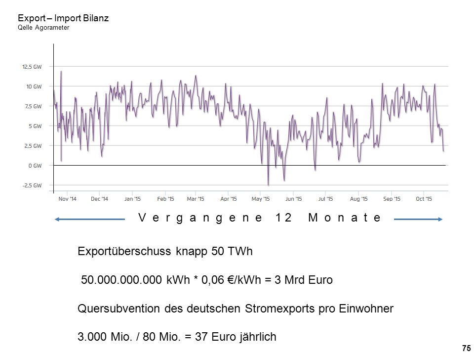 75 Export – Import Bilanz Qelle Agorameter V e r g a n g e n e 1 2 M o n a t e Exportüberschuss knapp 50 TWh 50.000.000.000 kWh * 0,06 €/kWh = 3 Mrd E