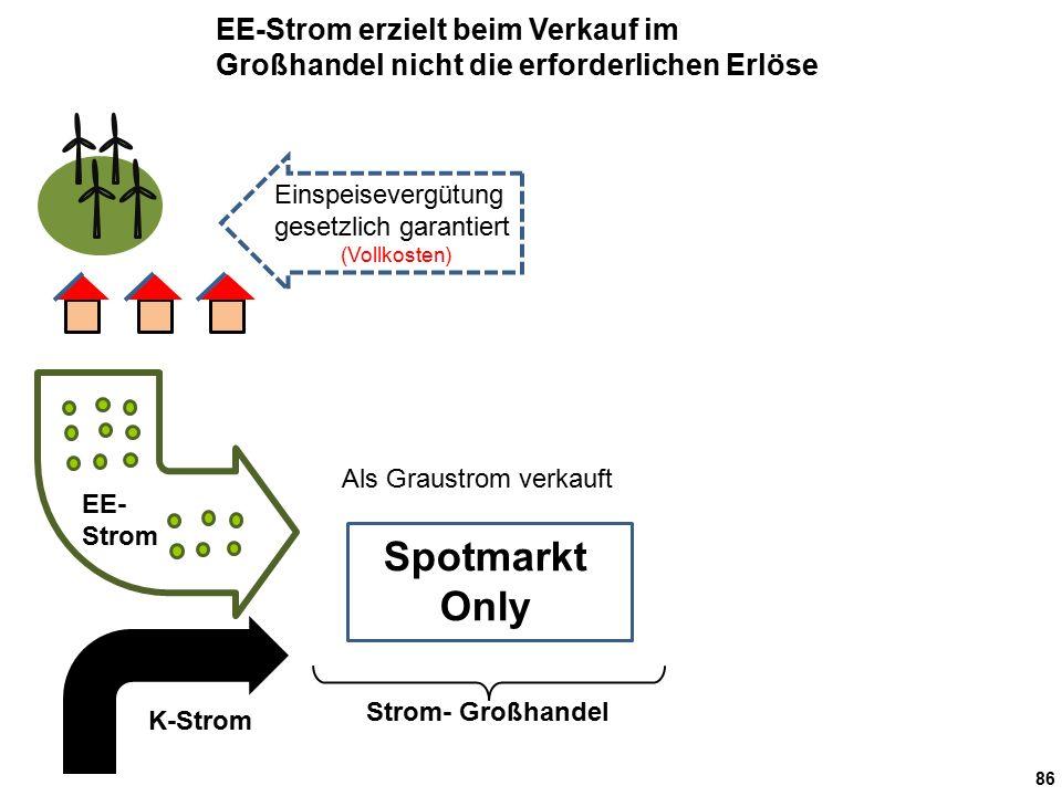 86 Strom- Großhandel Als Graustrom verkauft EE- Strom K-Strom EE-Strom erzielt beim Verkauf im Großhandel nicht die erforderlichen Erlöse Einspeisevergütung gesetzlich garantiert (Vollkosten) Spotmarkt Only