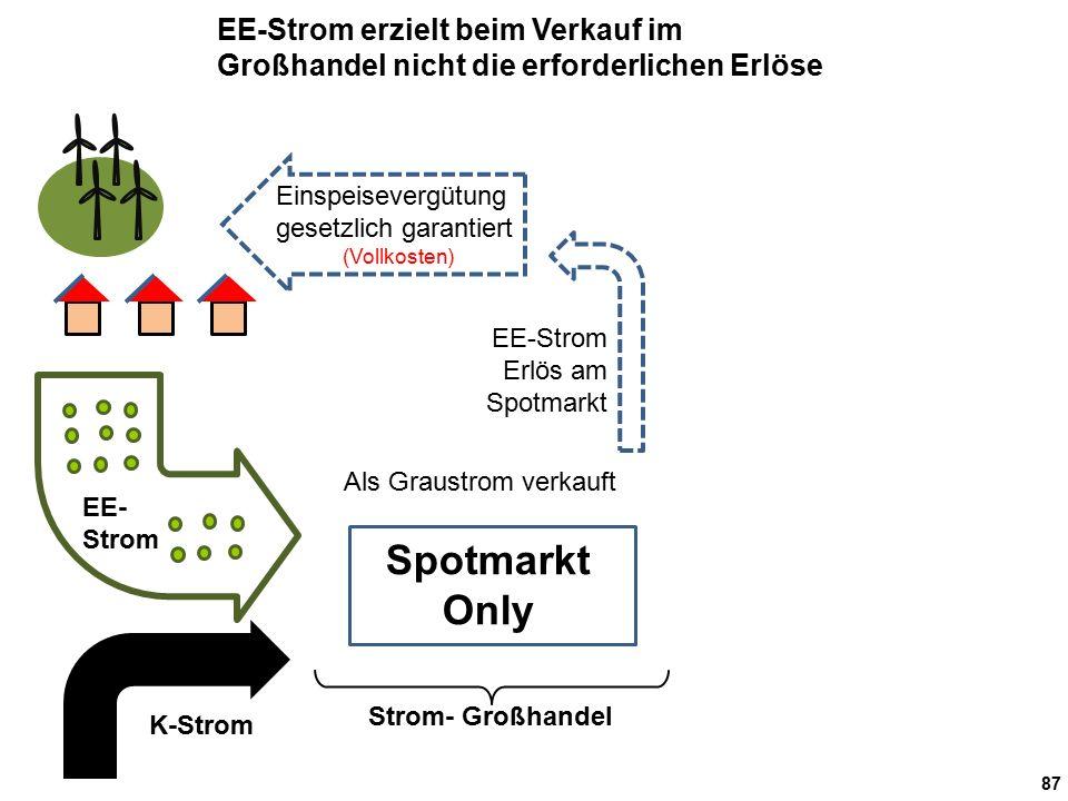 87 Strom- Großhandel Als Graustrom verkauft EE- Strom EE-Strom Erlös am Spotmarkt K-Strom EE-Strom erzielt beim Verkauf im Großhandel nicht die erforderlichen Erlöse Einspeisevergütung gesetzlich garantiert (Vollkosten) Spotmarkt Only