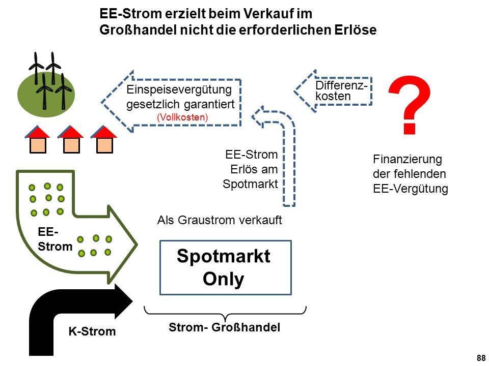 88 Strom- Großhandel Als Graustrom verkauft EE- Strom EE-Strom Erlös am Spotmarkt K-Strom EE-Strom erzielt beim Verkauf im Großhandel nicht die erforderlichen Erlöse Einspeisevergütung gesetzlich garantiert (Vollkosten) .