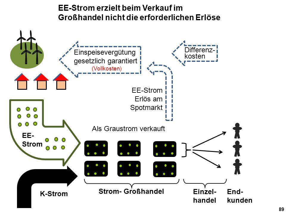 89 End- kunden Einzel- handel Strom- Großhandel Als Graustrom verkauft EE- Strom EE-Strom Erlös am Spotmarkt K-Strom EE-Strom erzielt beim Verkauf im Großhandel nicht die erforderlichen Erlöse Einspeisevergütung gesetzlich garantiert (Vollkosten) Differenz- kosten
