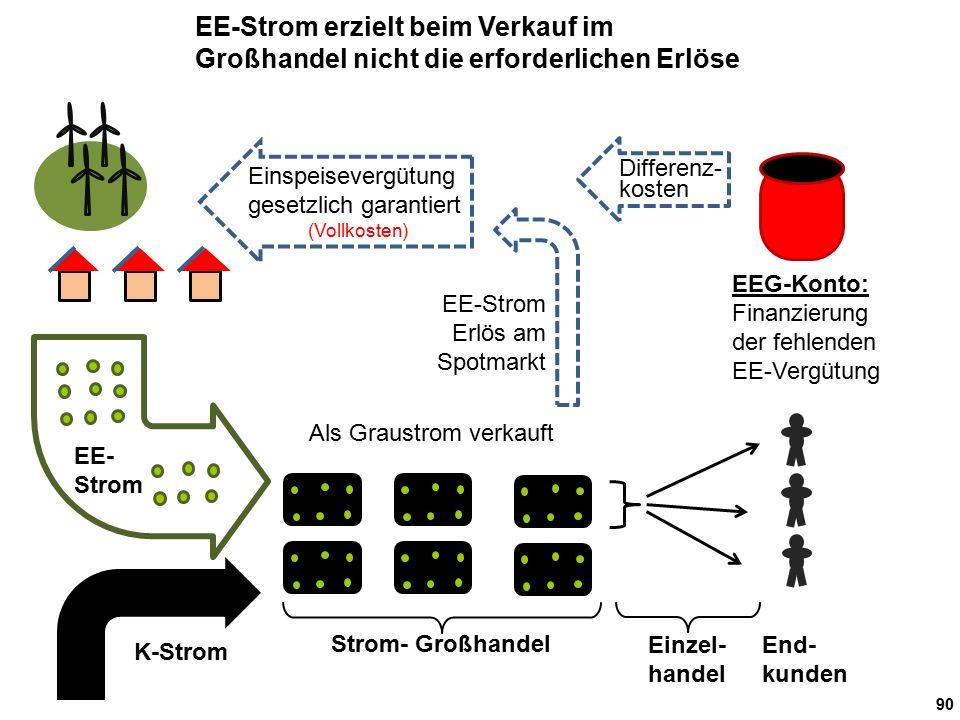 90 End- kunden Einzel- handel Strom- Großhandel Als Graustrom verkauft EE- Strom EE-Strom Erlös am Spotmarkt K-Strom EE-Strom erzielt beim Verkauf im
