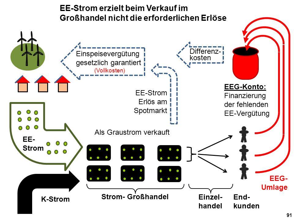 91 End- kunden EEG-Konto: Finanzierung der fehlenden EE-Vergütung EEG- Umlage Einzel- handel Strom- Großhandel Als Graustrom verkauft EE- Strom EE-Str