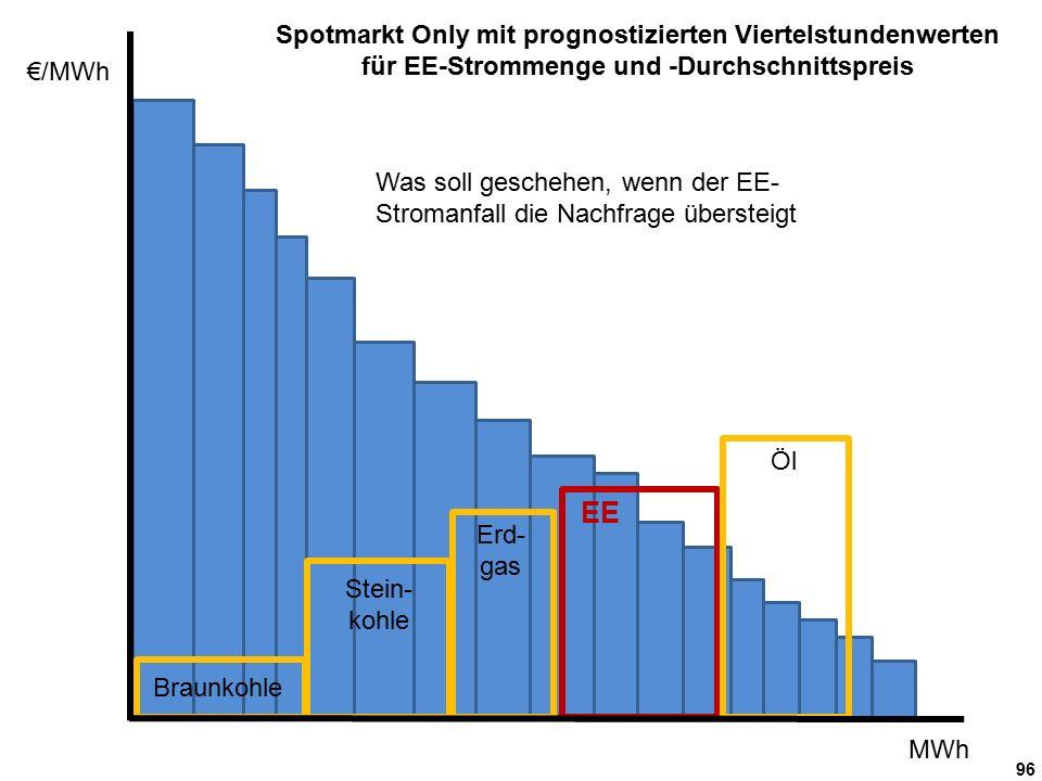96 €/MWh MWh Was soll geschehen, wenn der EE- Stromanfall die Nachfrage übersteigt Braunkohle Stein- kohle Erd- gas Öl EE Spotmarkt Only mit prognostizierten Viertelstundenwerten für EE-Strommenge und -Durchschnittspreis