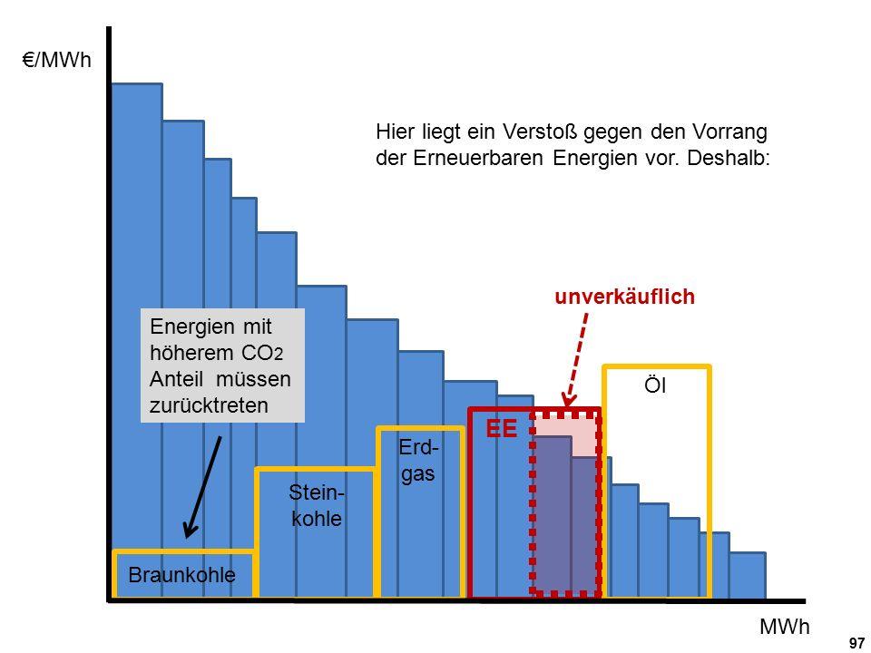 97 €/MWh MWh Braunkohle Stein- kohle Erd- gas Öl unverkäuflich EE Hier liegt ein Verstoß gegen den Vorrang der Erneuerbaren Energien vor.