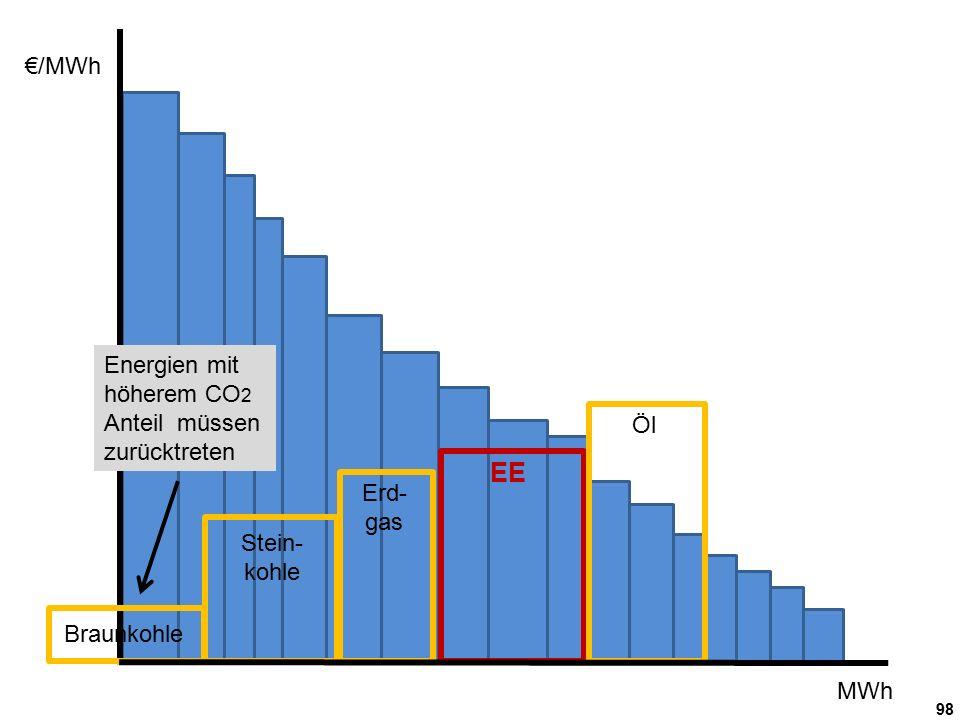 98 €/MWh MWh Braunkohle Stein- kohle Erd- gas Öl EE Energien mit höherem CO 2 Anteil müssen zurücktreten
