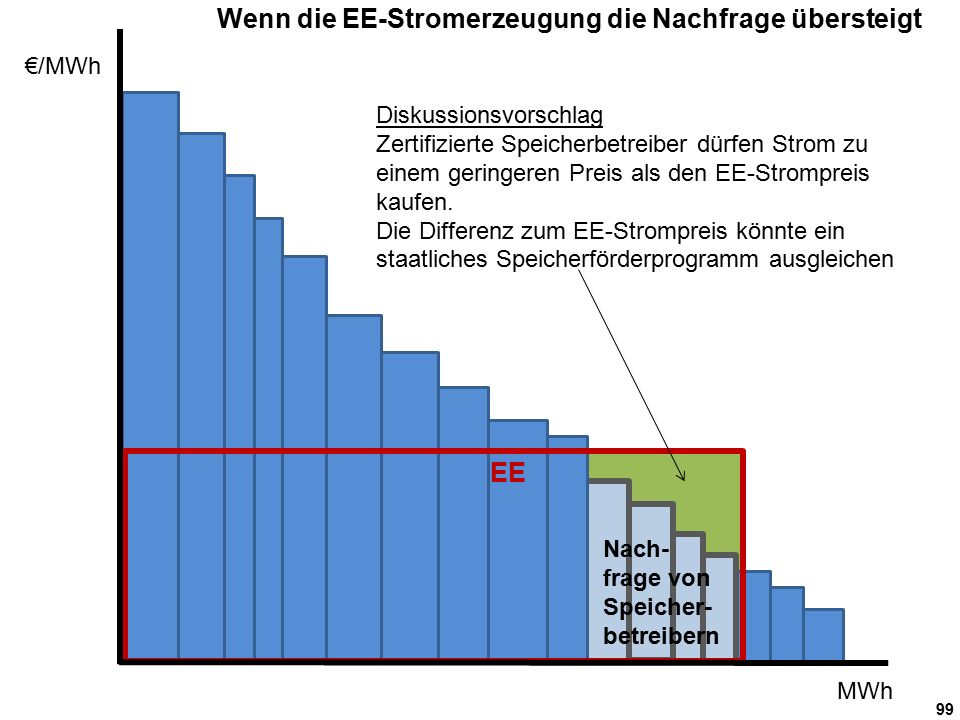 99 €/MWh MWh EE Nach- frage von Speicher- betreibern Wenn die EE-Stromerzeugung die Nachfrage übersteigt Diskussionsvorschlag Zertifizierte Speicherbetreiber dürfen Strom zu einem geringeren Preis als den EE-Strompreis kaufen.