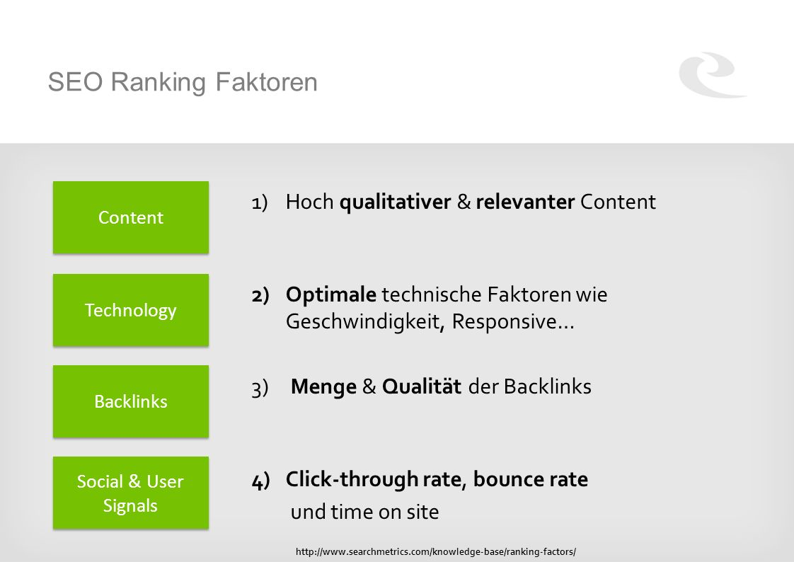 SEO Ranking Faktoren 1)Hoch qualitativer & relevanter Content 2)Optimale technische Faktoren wie Geschwindigkeit, Responsive… 3) Menge & Qualität der Backlinks 4)Click-through rate, bounce rate und time on site Content Technology Backlinks Social & User Signals http://www.searchmetrics.com/knowledge-base/ranking-factors/