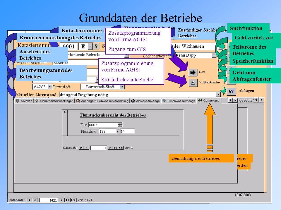 Grunddaten der Betriebe Katasternummer des Betriebes Brancheneinordnung des Betriebes Anschrift des Betriebes Bearbeitungsstand des Betriebes Hauptsam