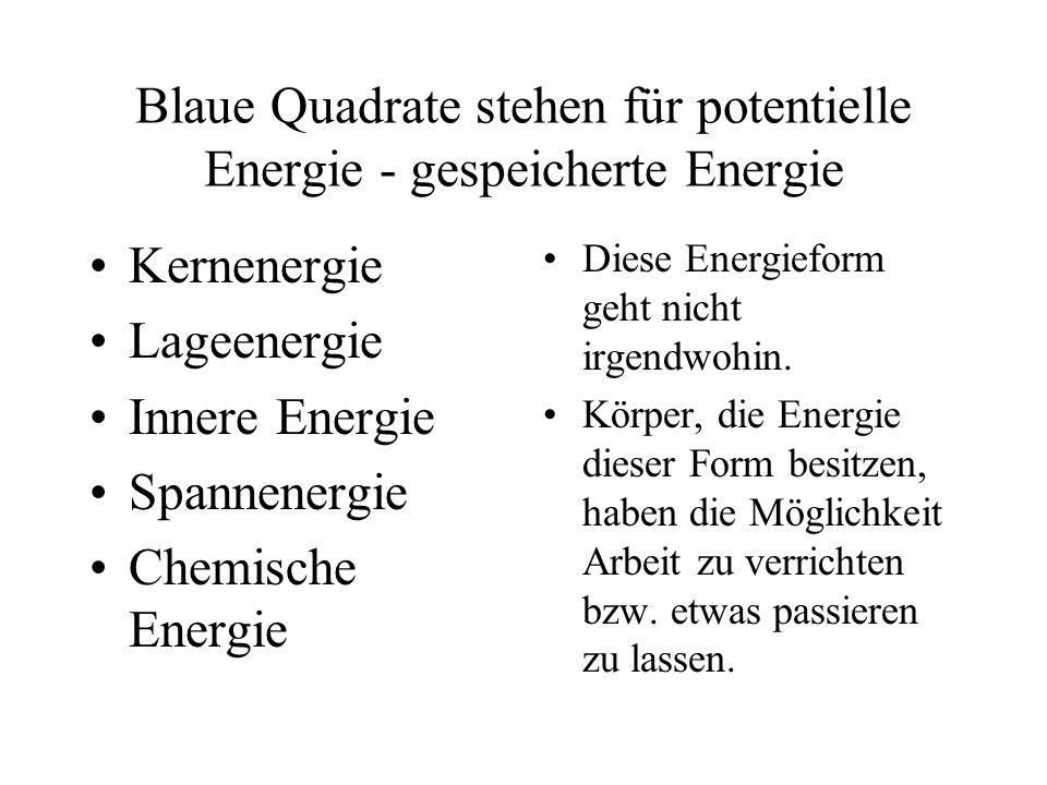 Blaue Quadrate stehen für potentielle Energie - gespeicherte Energie Kernenergie Lageenergie Innere Energie Spannenergie Chemische Energie Diese Energ
