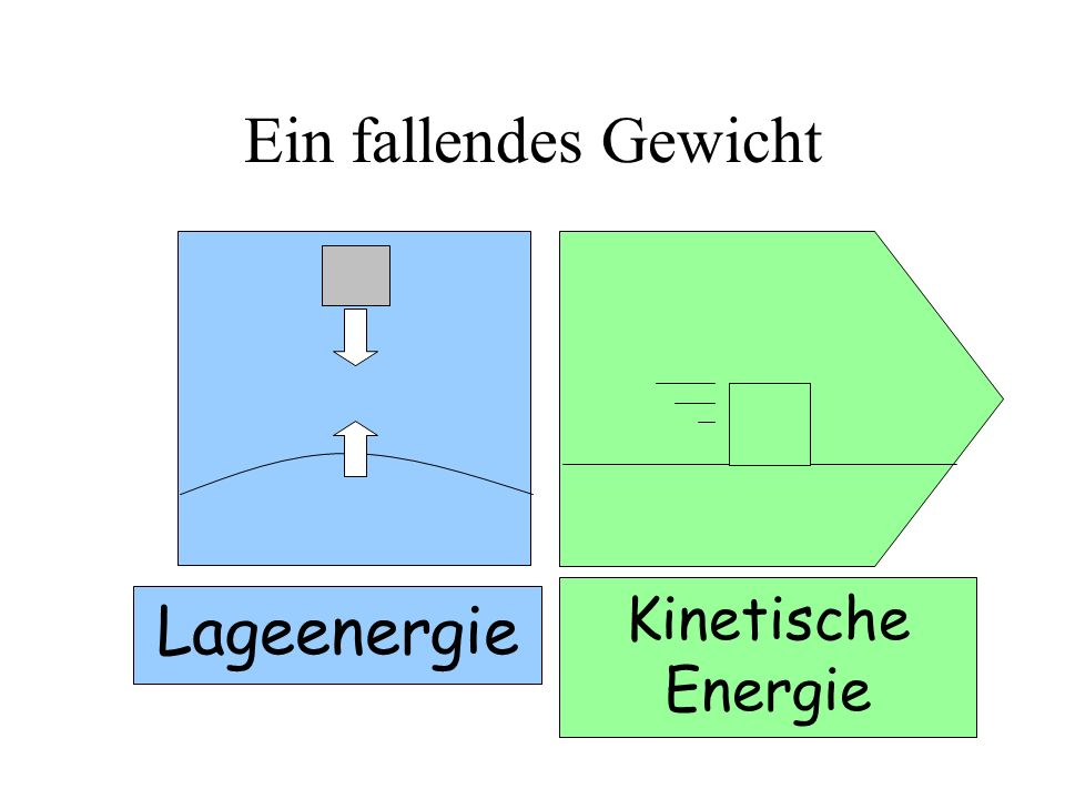 Ein fallendes Gewicht Kinetische Energie Lageenergie
