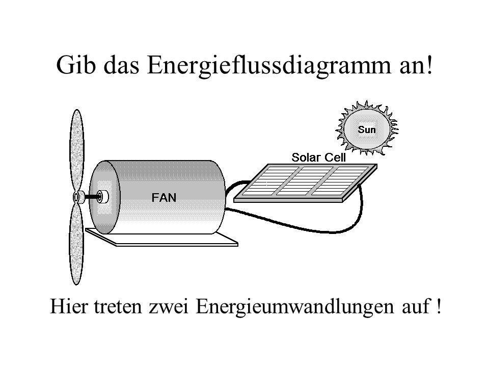 Gib das Energieflussdiagramm an! Hier treten zwei Energieumwandlungen auf !