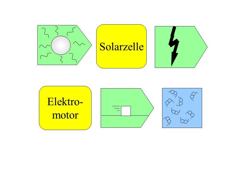 Solarzelle Elektro- motor